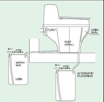 BioLet 30 muldtoilet (230V - 12V)